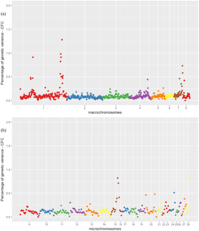 Integration of genome wide association studies and whole