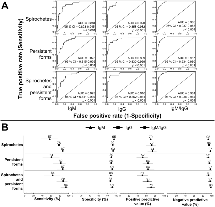 Evaluating polymicrobial immune responses in patients