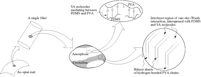 PVA-PDMS-Stearic acid composite nanofibrous mats with improved