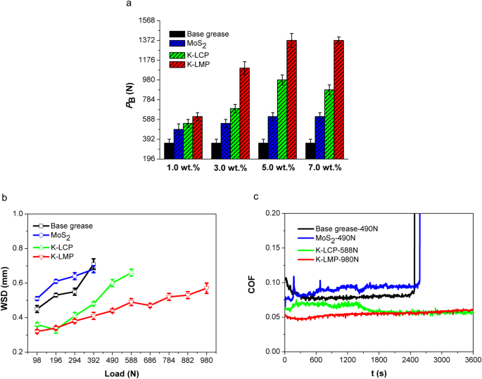 Rapid selection of environmentally friendly layered alkaline