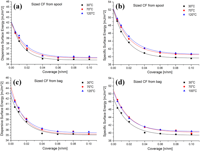 On the detection of carbon fibre storage contamination and its