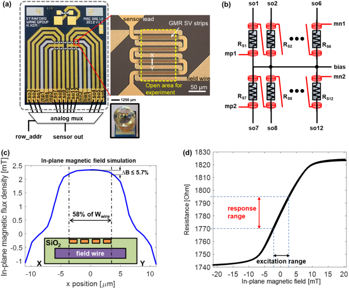 Magnetoresistive biosensors with on-chip pulsed excitation