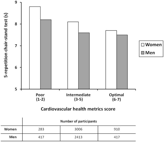 Relationship between cardiovascular health metrics and