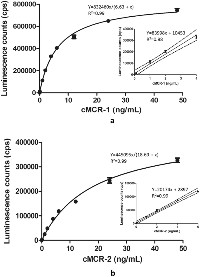 Development of novel antibodies for detection of mobile