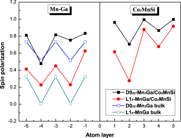 Structural, electronic and magnetic properties of Mn x Ga/Co