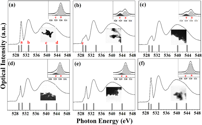 Comparative study of catalytic activities among transition metal