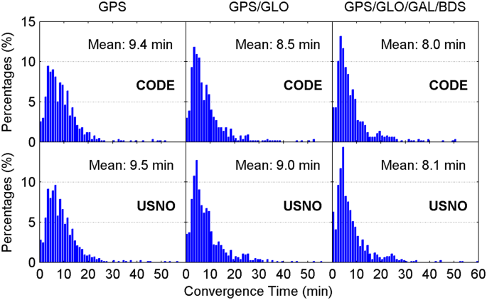 Real-time tropospheric delay retrieval with GPS, GLONASS