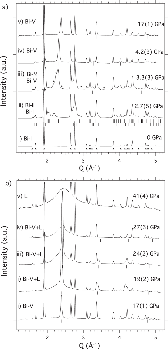 Femtosecond diffraction studies of solid and liquid phase changes in