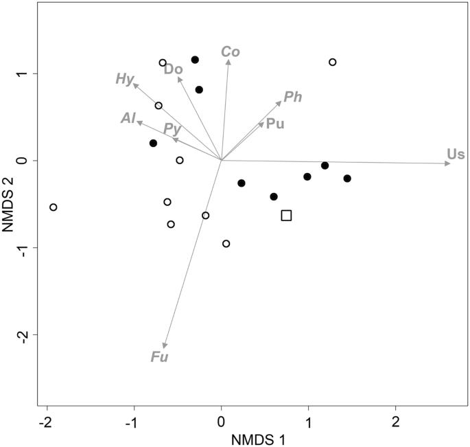 Plant pathogen responses to Late Pleistocene and Holocene climate