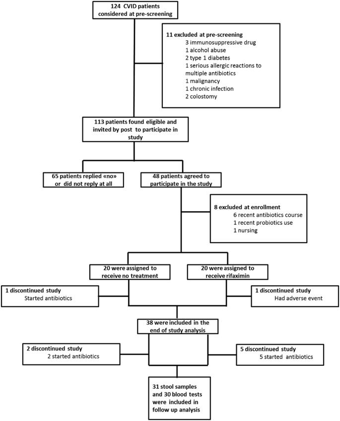 Vitamin d dysbiosis. Dysbiosis medical definition. Serotonină, Dysbiosis rifaximin