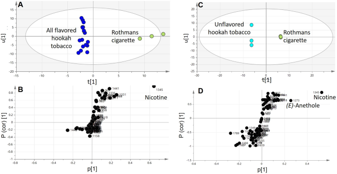 The characterization of flavored hookahs aroma profile and in