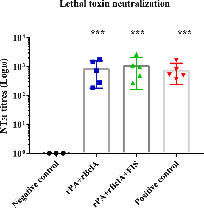 individual anthrax lethal toxin neutralization titres in goats (with mean  bars and sd)  the animals were either vaccinated thrice with rpa+rbcla (n =  5) and