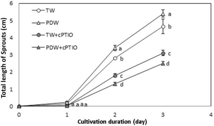 Roles of oxides of nitrogen on quality enhancement of