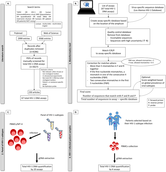 In-depth validation of total HIV-1 DNA assays for