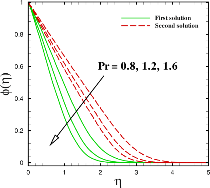 Multiple physical aspects during the flow and heat transfer analysis