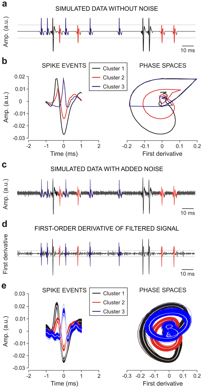 Spike sorting based on shape, phase, and distribution