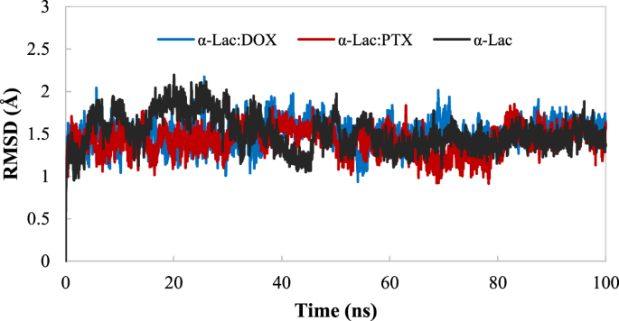 A biophysical study on the mechanism of interactions of DOX