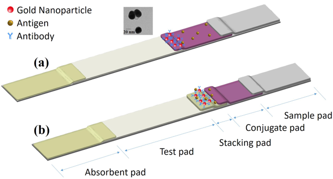 Development a stacking pad design for enhancing the sensitivity of