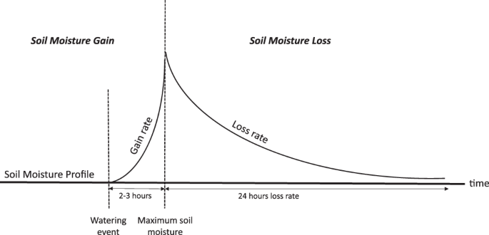 Soil Management Is Key To Maintaining Soil Moisture In Urban Gardens Facing Changing Climatic Conditions Scientific Reports