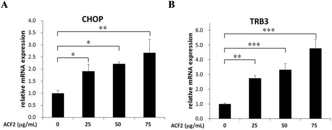 Antrodia cinnamomea induces autophagic cell death via the