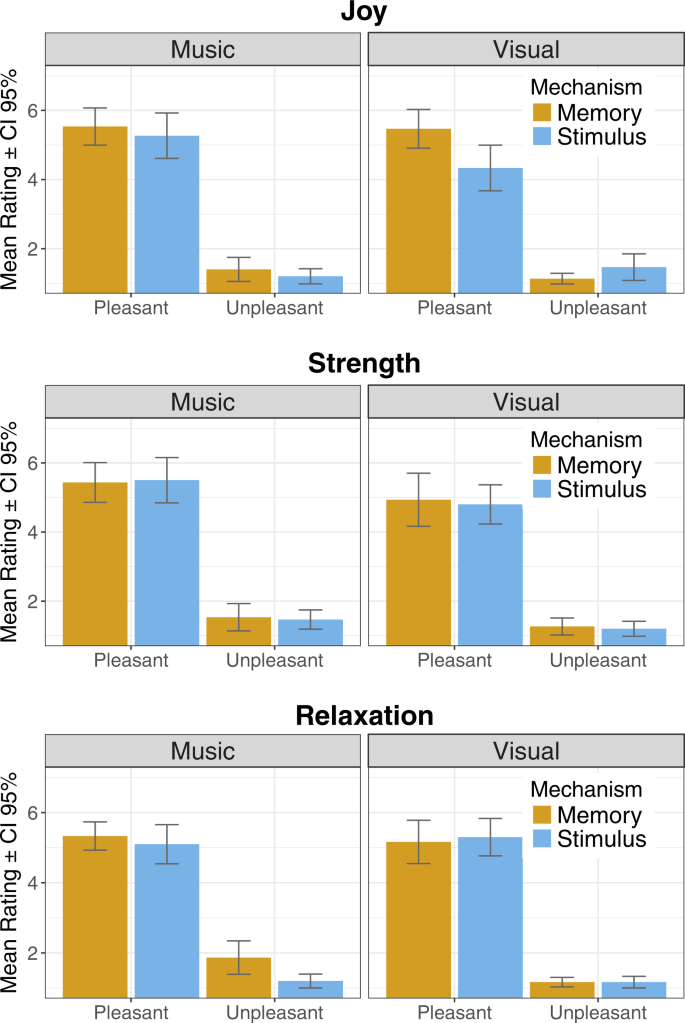 The Effect of Memory in Inducing Pleasant Emotions with