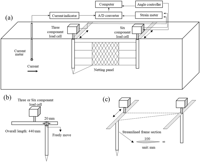 Variations in hydrodynamic characteristics of netting panels