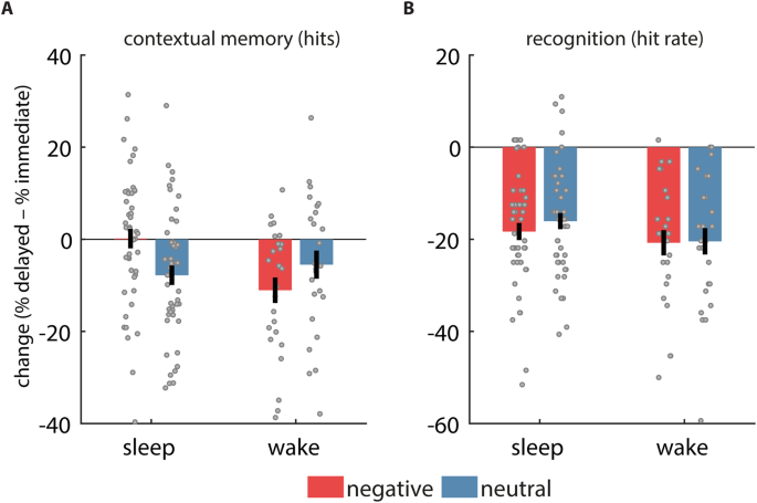 Sleep selectively stabilizes contextual aspects of negative