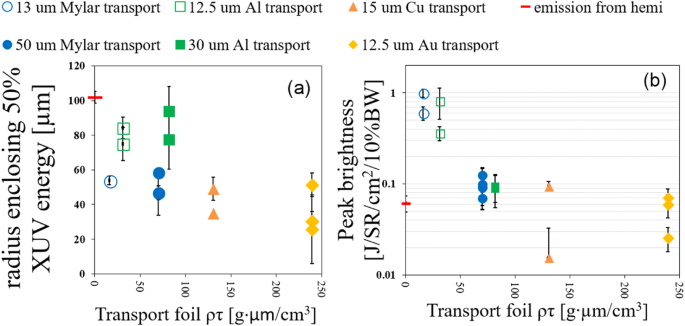 Anomalous material-dependent transport of focused, laser-driven