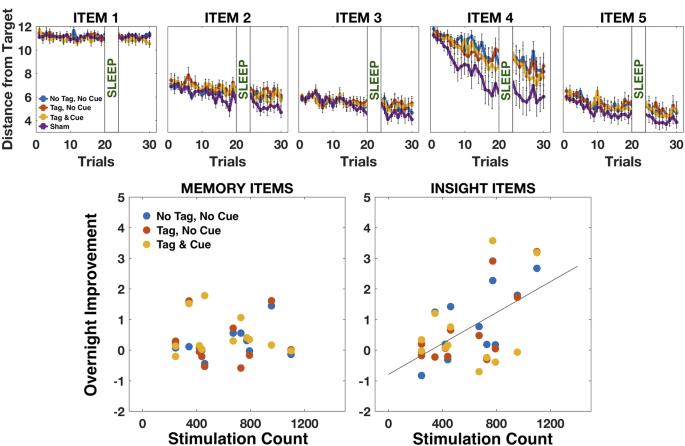 Transcranial Current Stimulation During Sleep Facilitates Insight