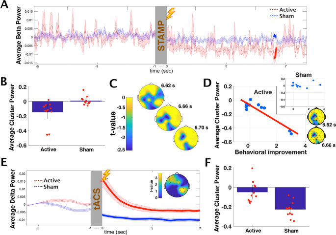 Transcranial Current Stimulation During Sleep Facilitates Insight