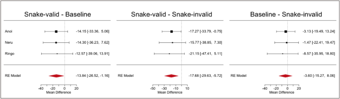 Preferential attentional engagement drives attentional bias to