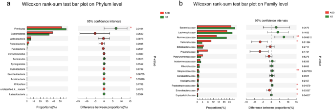 Altered gut microbiota and short chain fatty acids in Chinese