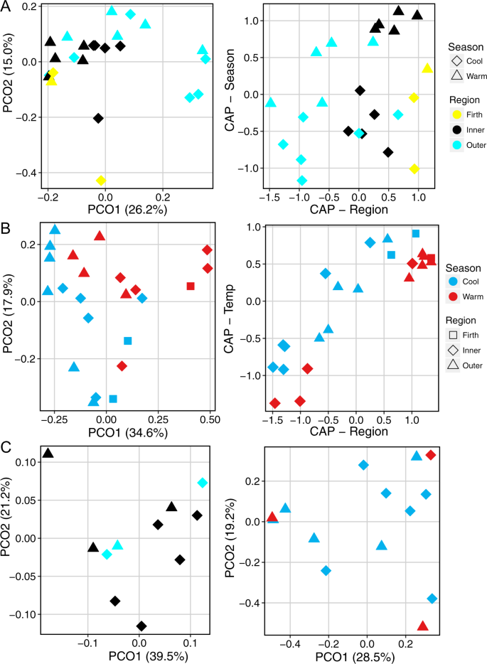 Multi-locus DNA metabarcoding of zooplankton communities and scat