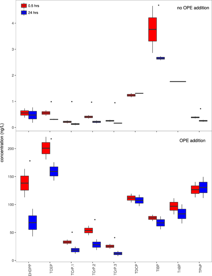 Microbial consumption of organophosphate esters in seawater