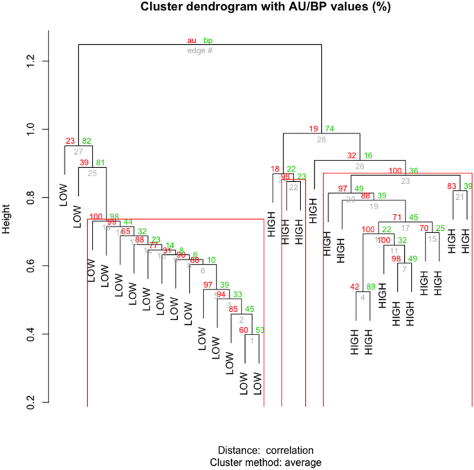 Whole rumen metagenome sequencing allows classifying and