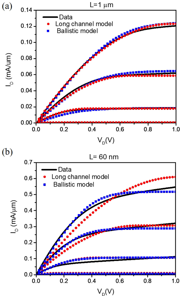 Two-Parameter Quasi-Ballistic Transport Model for Nanoscale