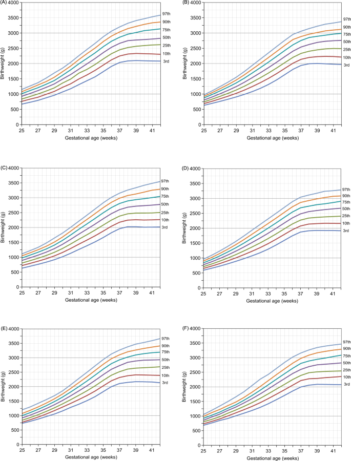 Birth weight percentiles by sex and gestational age for