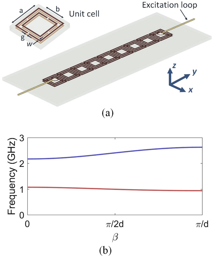 Active Control of the Spoof Plasmon Propagation in Time