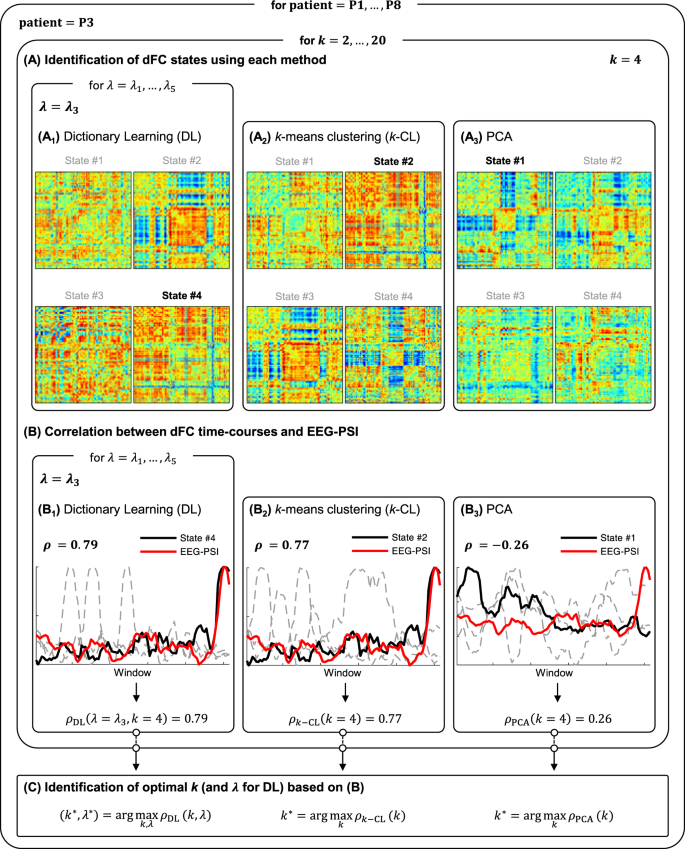 Identification Of Epileptic Brain States By Dynamic Functional Connectivity  Analysis Of Simultaneous EEG-fMRI: A Dictionary Learning Approach |  Scientific Reports