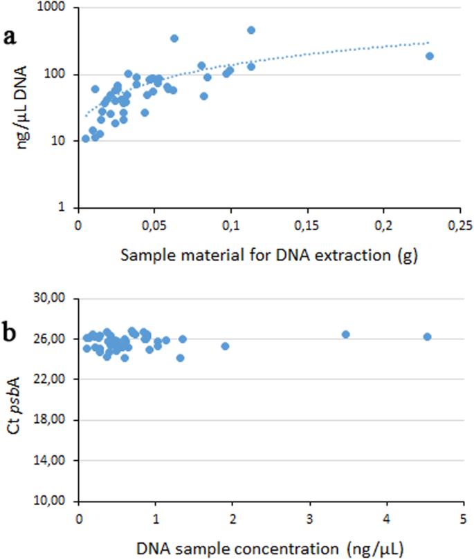 Efficient coralline algal psb A mini barcoding and High Resolution