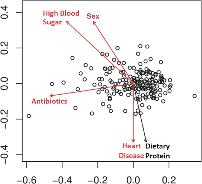 Close social relationships correlate with human gut