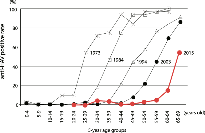 Very low prevalence of anti-HAV in Japan: high potential for