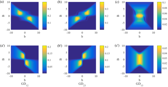Protecting quantum correlations of the XXZ model by topological