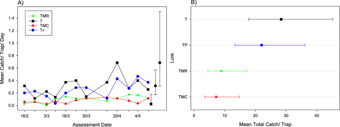 Effect of Lure Combination on Fruit Fly Surveillance