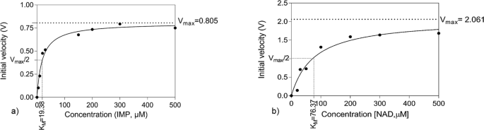 Identification of selective inhibitors of Helicobacter