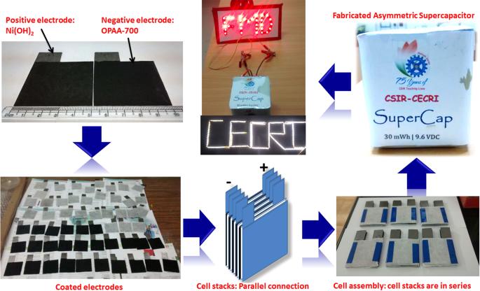 Fabrication of 9 6 V High-performance Asymmetric
