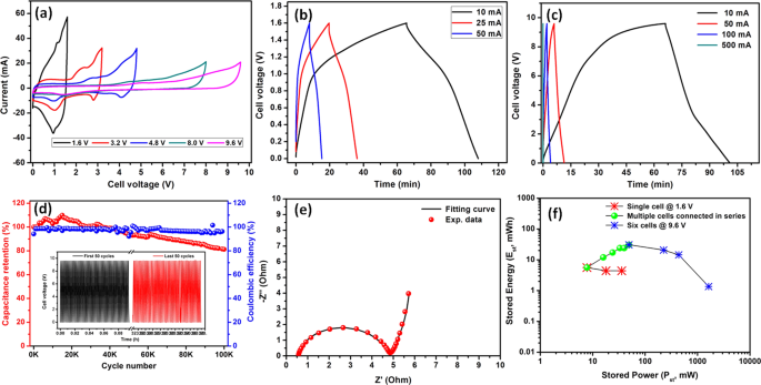 Fabrication of 9 6 V High-performance Asymmetric Supercapacitors