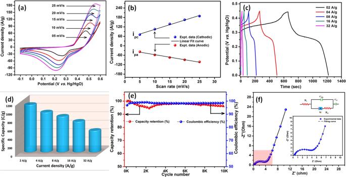 Fabrication of 9 6 V High-performance Asymmetric Supercapacitors