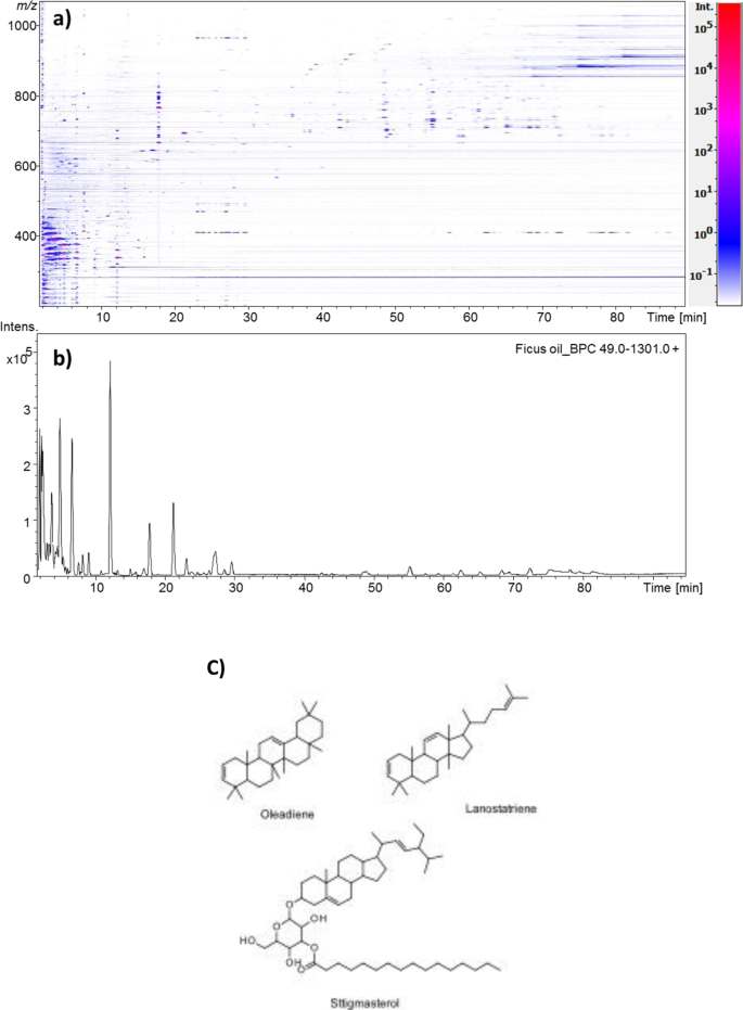 Biological activities of Ficus carica latex for potential