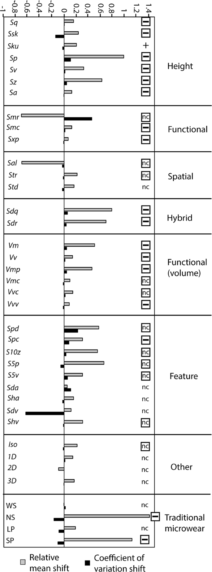 Surface Replication, Fidelity and Data Loss in Traditional